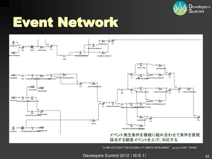 "Event Network                     イベント発生条件を複雑に組み合わせて条件を表現                     該当する都度イベントを上げ、対応する                ""COMPLEX E..."