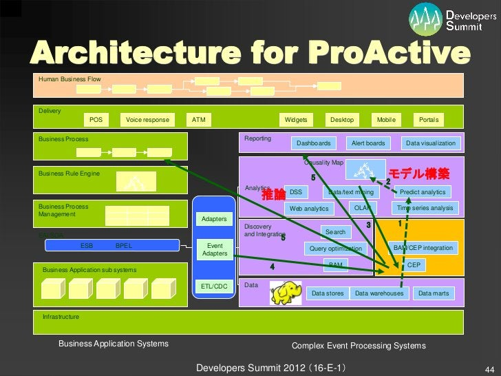 Architecture for ProActiveHuman Business FlowDelivery                    POS      Voice response   ATM                    ...