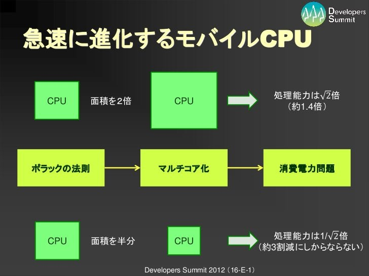 急速に進化するモバイルCPU                                                      処理能力は 2倍 CPU      面積を2倍           CPU                 ...