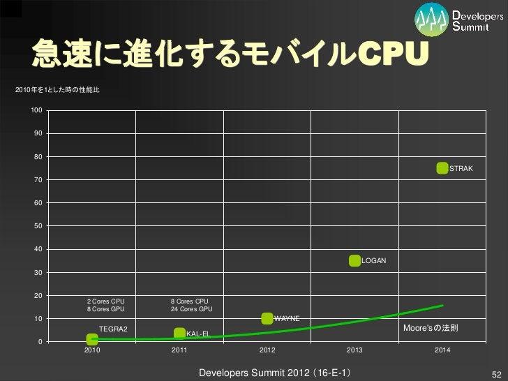 急速に進化するモバイルCPU2010年を1とした時の性能比  100   90   80                                                                              ...