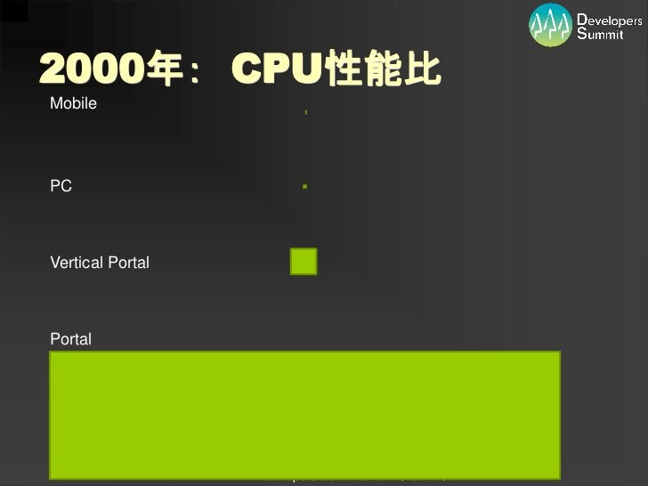 2000年: CPU性能比MobilePCVertical PortalPortal                  Developers Summit 2012 (16-E-1)