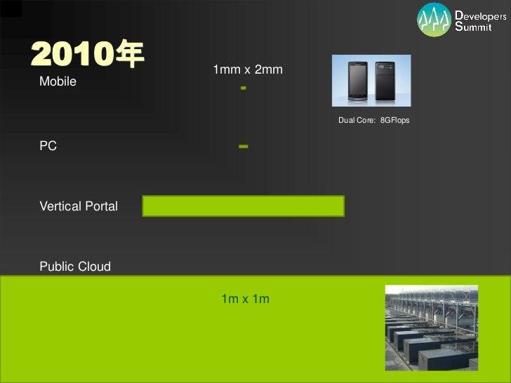2010年               1mm x 2mmMobile                                             Dual Core: 8GFlopsPCVertical PortalPublic ...