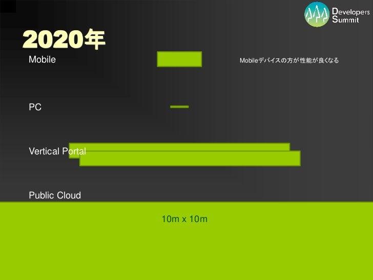 2020年Mobile                                     Mobileデバイスの方が性能が良くなるPCVertical PortalPublic Cloud                      10m...