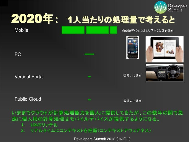 2020年:            1人当たりの処理量で考えるとMobile                                     Mobileデバイスは1人平均2台強を保有PCVertical Portal         ...