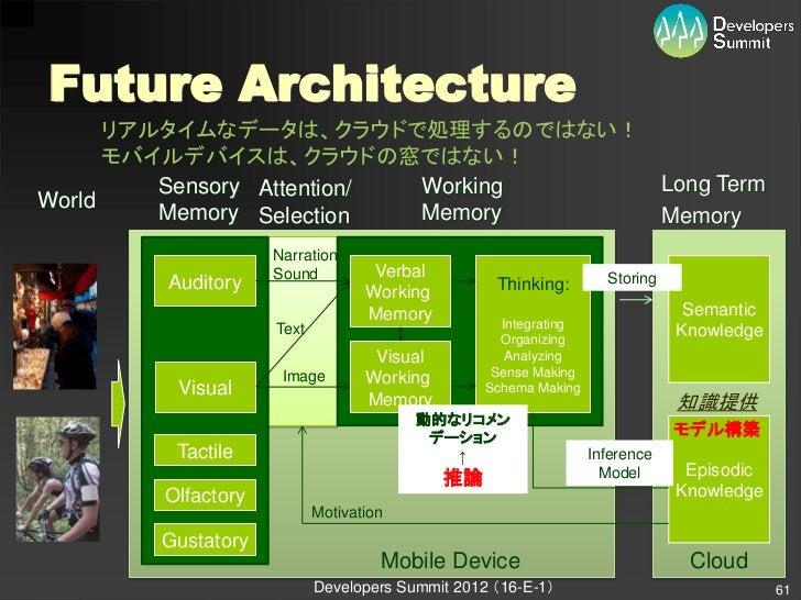 Future Architecture      リアルタイムなデータは、クラウドで処理するのではない!      モバイルデバイスは、クラウドの窓ではない!         Sensory Attention/ Working Long Te...