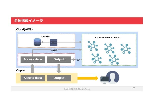 Copyright © LOCKON CO.,LTD.All Rights Reserved. 21 全体構成イメージ EMR S3 EC2 Onpre Cloud(AWS) Access data Output Access data Out...