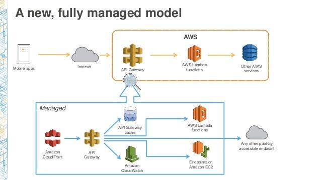 DEV203) Amazon API Gateway & AWS Lambda to Build Secure APIs