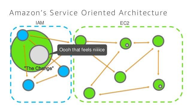 Amazon's Service Oriented Architecture Oooh that feels niiiice. EC2IAM
