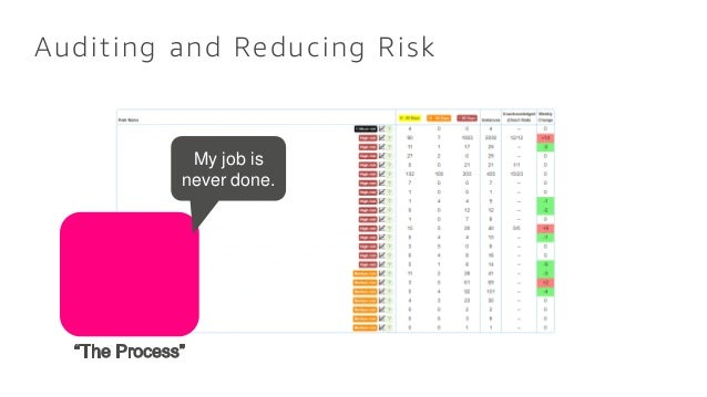 Auditing and Reducing Risk My job is never done.