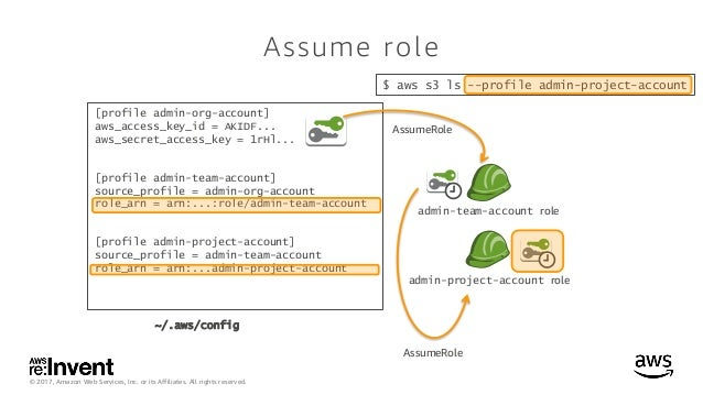 AWS CLI ASSUME ROLE EXAMPLE - Deploying a Serverless