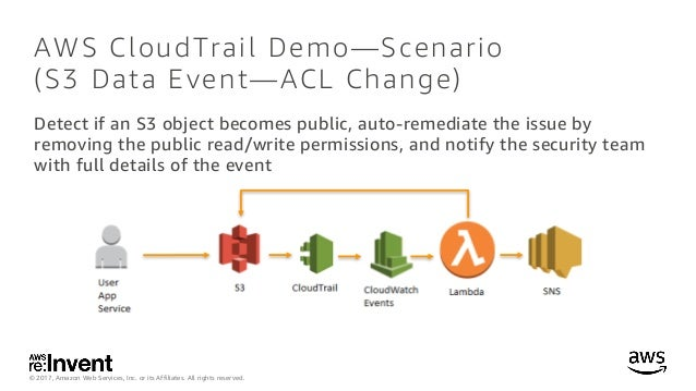 Using AWS CloudTrail to Enhance Governance and Compliance of Amazon S…
