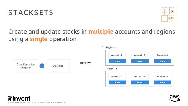 DEV317_Deep Dive on AWS CloudFormation