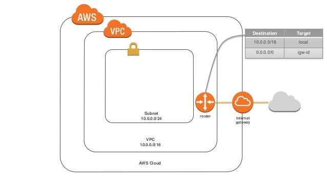 AWS re:Invent 2016: The Effective AWS CLI User (DEV402)
