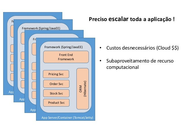 App Server/Container (Tomcat/Jetty) Framework (Spring/JavaEE) Front End Framework Product Svc Order Svc Pricing Svc Stock ...