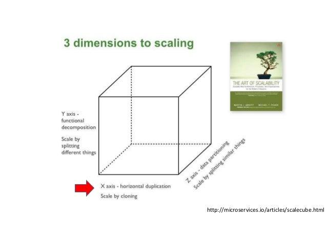 http://microservices.io/articles/scalecube.html
