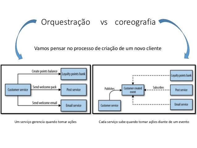 Orquestração vs coreografia Vamos pensar no processo de criação de um novo cliente Um serviço gerencia quando tomar ações ...