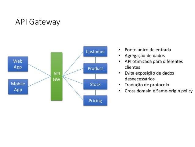 API Gateway API GW Web App Mobile App Customer Product Stock Pricing • Ponto único de entrada • Agregação de dados • API o...