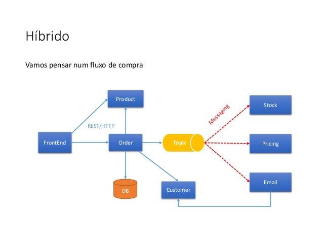 Híbrido Stock Pricing Email TopicOrderFrontEnd Product CustomerDB REST/HTTP Vamos pensar num fluxo de compra