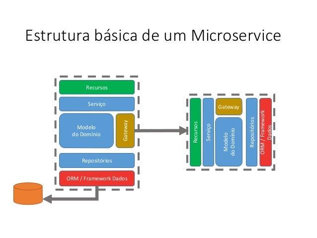 Estrutura básica de um Microservice Recursos Serviço Modelo do Domínio Repositórios ORM / Framework Dados Gateway Recursos...