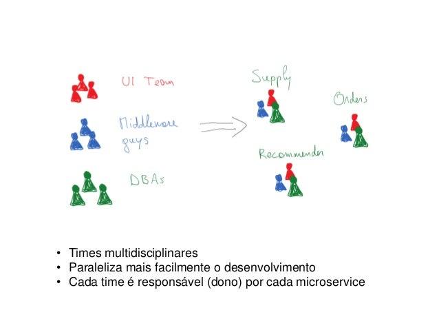 • Times multidisciplinares • Paraleliza mais facilmente o desenvolvimento • Cada time é responsável (dono) por cada micros...
