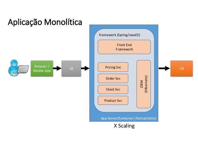 Browser / Mobile App App Server/Container (Tomcat/Jetty) Framework (Spring/JavaEE) LB X Scaling DB Front End Framework Pro...