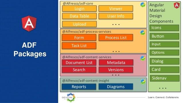 ADF Basics and Beyond - Alfresco Devcon 2018