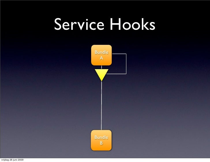 Service Hooks                             Bundle                               A                                 Bundle   ...