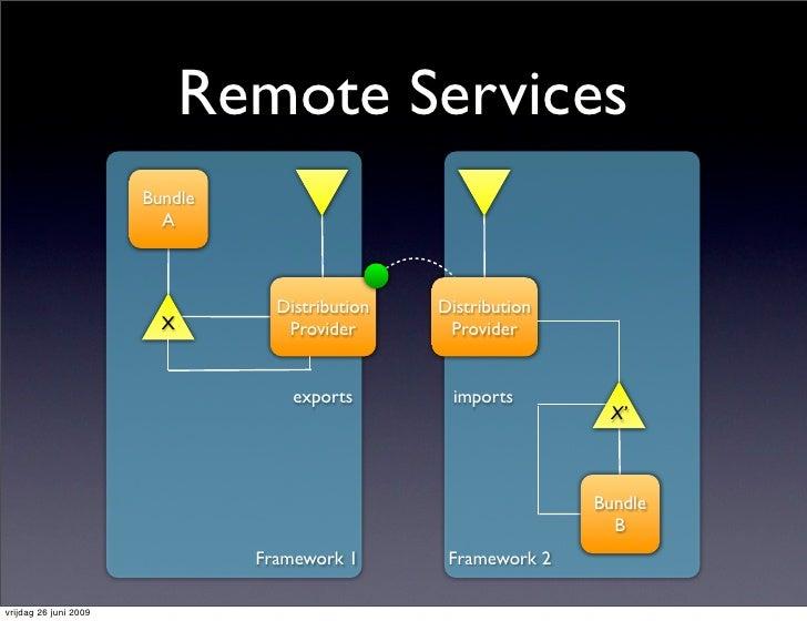 Remote Services                        Bundle                          A                                      Distribution...