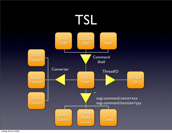 TSL                                      Telnet   Console            ...                                       Shell    Sh...