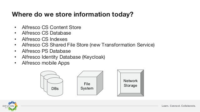 Learn. Connect. Collaborate. Where do we store information today? • Alfresco CS Content Store • Alfresco CS Database • Alf...