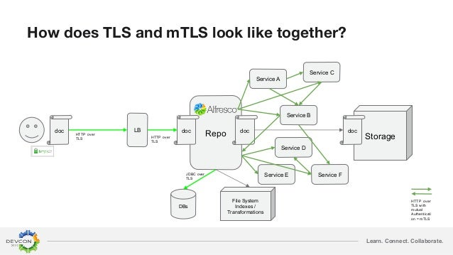 Learn. Connect. Collaborate. How does TLS and mTLS look like together? Repo Storage doc doc doc doc DBs File System Indexe...