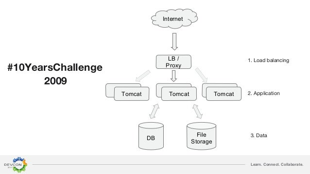 Learn. Connect. Collaborate. Internet LB / Proxy Tomcat Tomcat Tomcat DB File Storage 1. Load balancing 2. Application 3. ...