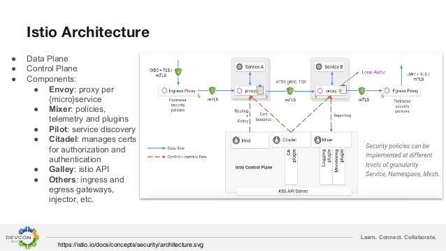 Learn. Connect. Collaborate. Istio Architecture ● Data Plane ● Control Plane ● Components: ● Envoy: proxy per {micro}servi...