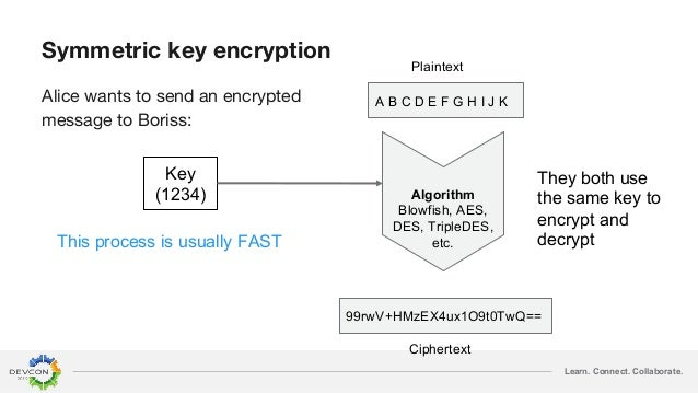 Learn. Connect. Collaborate. Symmetric key encryption Alice wants to send an encrypted message to Boriss: Key (1234) Plain...