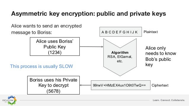 Learn. Connect. Collaborate. Asymmetric key encryption: public and private keys Alice wants to send an encrypted message t...