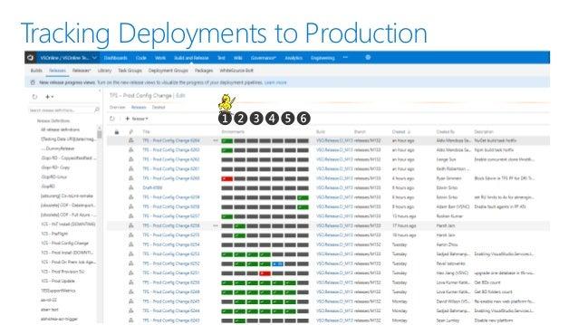 Moving 75,000 Microsofties to DevOps with Visual Studio Team