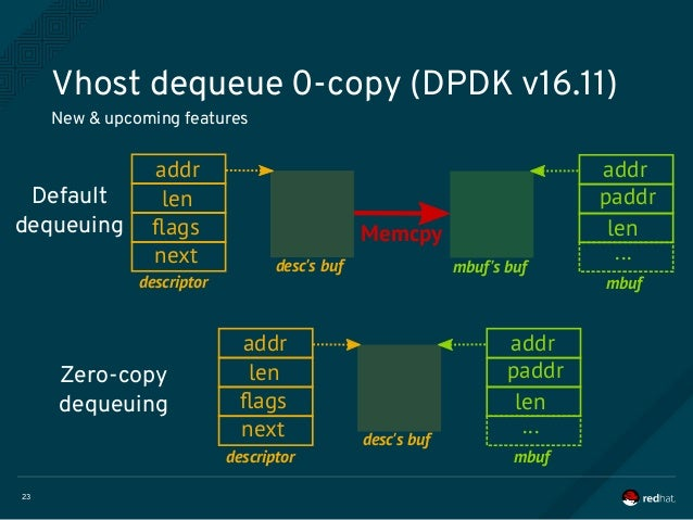 Devconf2017 - Can VMs networking benefit from DPDK