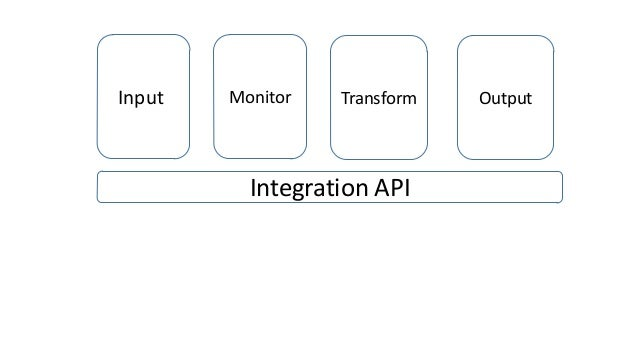 InputI  Monitor  Transform  Integration API  Output