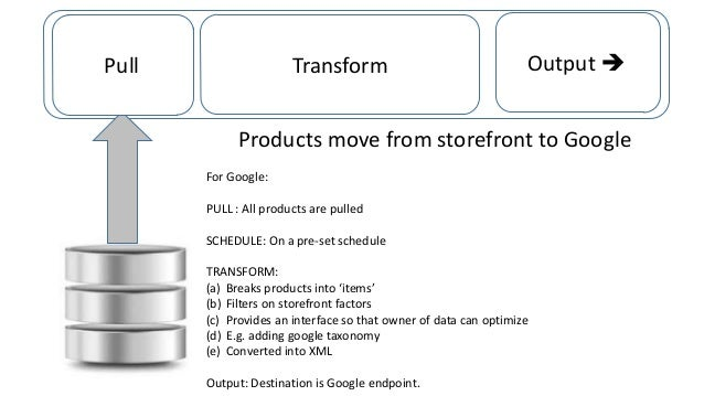 Transform  Pulll  Transform/Transport Engine  Output l  Products move from storefront to Google For Google: PULL : All pr...
