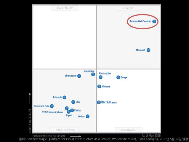 출처: Gartner: Magic Quadrant for Cloud Infrastructure as a Service, Worldwide 보고서, Lydia Leong 외, 2015년 5월 18일 발행