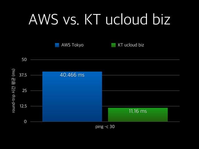 AWS vs. KT ucloud biz round-trip시간평균(ms) 0 12.5 25 37.5 50 ping -c 30 11.16 ms 40.466 ms AWS Tokyo KT ucloud biz