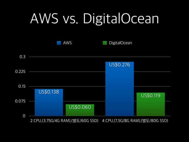 AWS vs. DigitalOcean 0 0.075 0.15 0.225 0.3 2 CPU,(3.75G/4G RAM),(별도/60G SSD) 4 CPU,(7.5G/8G RAM),(별도/80G SSD) US$0.119 US...
