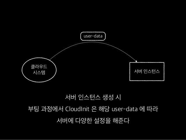 CloudInit 하는 일 • 패키지 저장소 추가 • 사용자 추가 / 삭제 • 최초 부팅 시 특정 커맨드 실행 • SSH key 설정 • 최초 운영체제 설치 시 필요한 작업 대부분