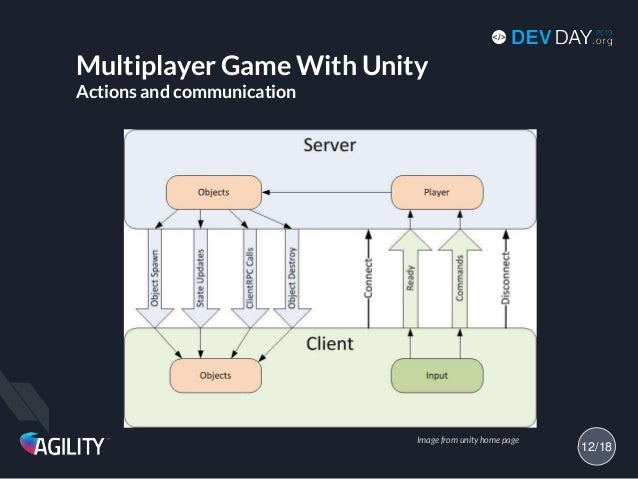 Multiplayer Game With Unity Actions and communication 12/18 Image from unity home page