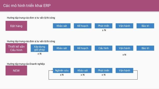 Các mô hình triển khai ERP Đặt hàng Thiết kế sẵn Cấu hình NEW Khảo sát Kế hoạch Phát triển Vận hành Bảo trì Khảo sát Kế ho...