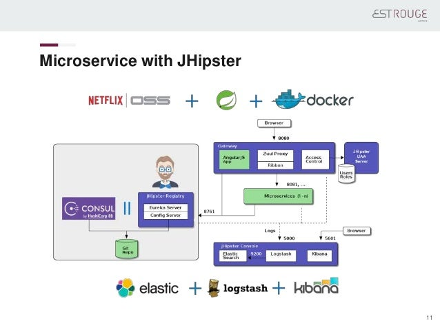 Microservice with JHipster 11