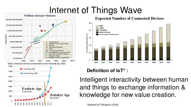 Components of Internet Of Things (IoT) Things (Sensors & Actuators) Connectivity Data Analytics