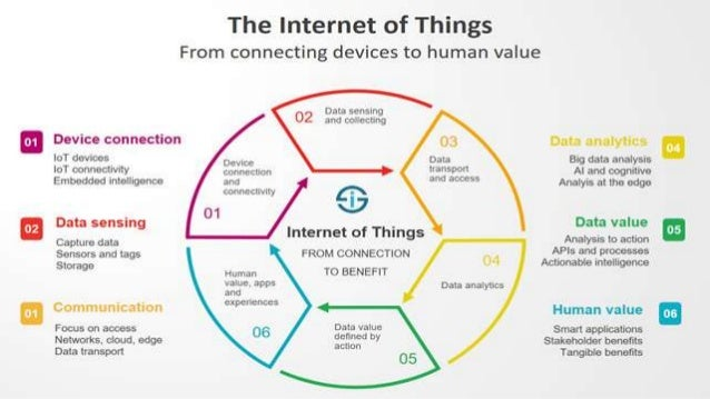 """Why IoT Is At An Inflection Point? Hardware is cheap Connectivity is pervasive Moore's Law continues Metcalfe's Law """"Netwo..."""