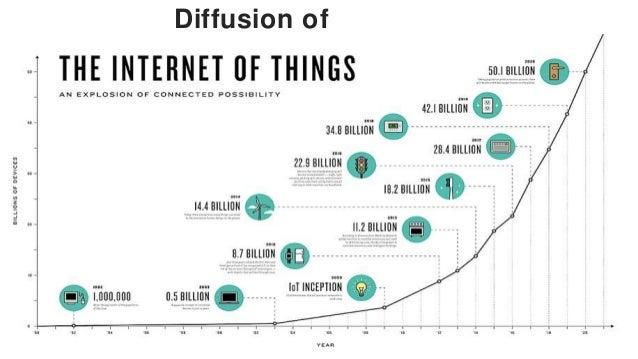 Understanding IoT Maturity Phases