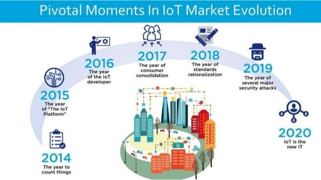 How to Build Your Smart City Solutions Building Your First IoT Solution